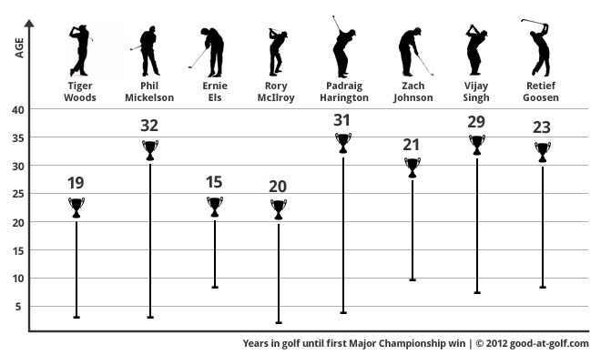 Time in golf until winning first Major Championship